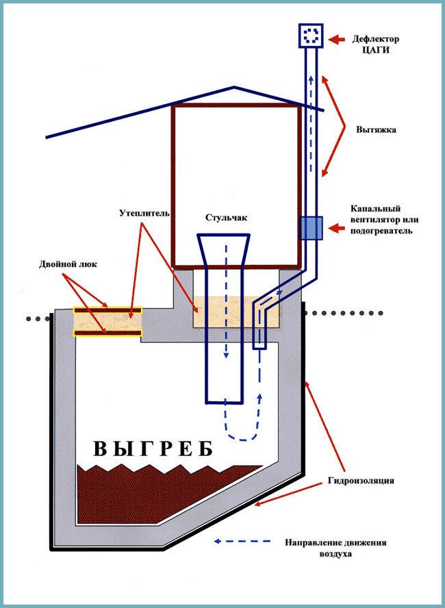 Вентиляция канализации и способы очистки выгребных ям